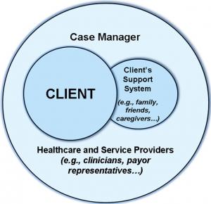 Image of a case management team graphic